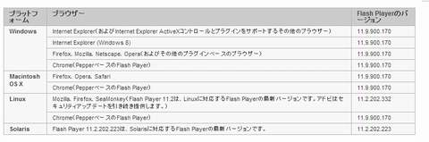 adobe flash player 11.9.900.170