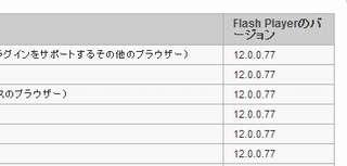 adobe flash player 12.0.0.77